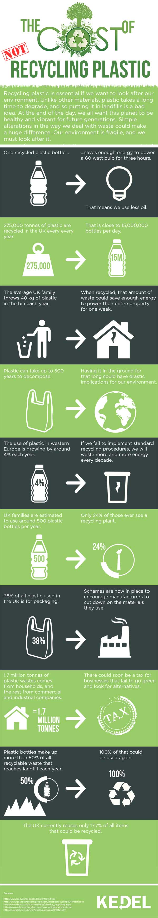 Useful Facts About Recycling UK Plastic Waste - Educational Graphic